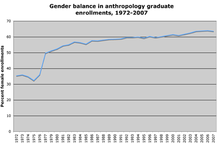 gender balance anthro grad enrollments