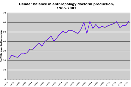 gender balance anthro phds