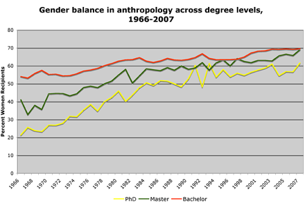 gender balance anthropology cross level