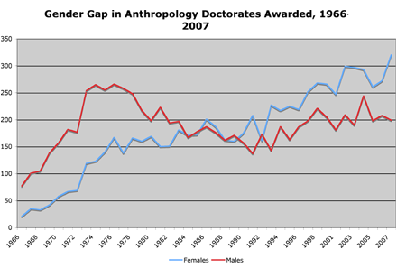 gender gap anthro phds