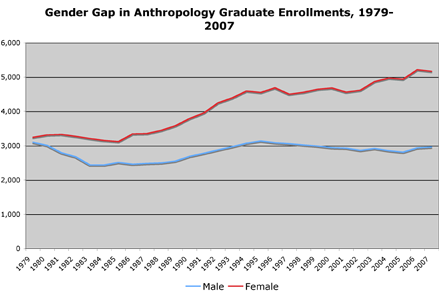 gender gap in anthro
