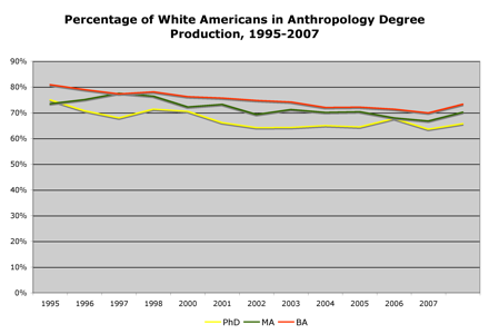 anthro graph of american whites