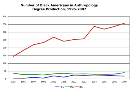 number black americans in anthro